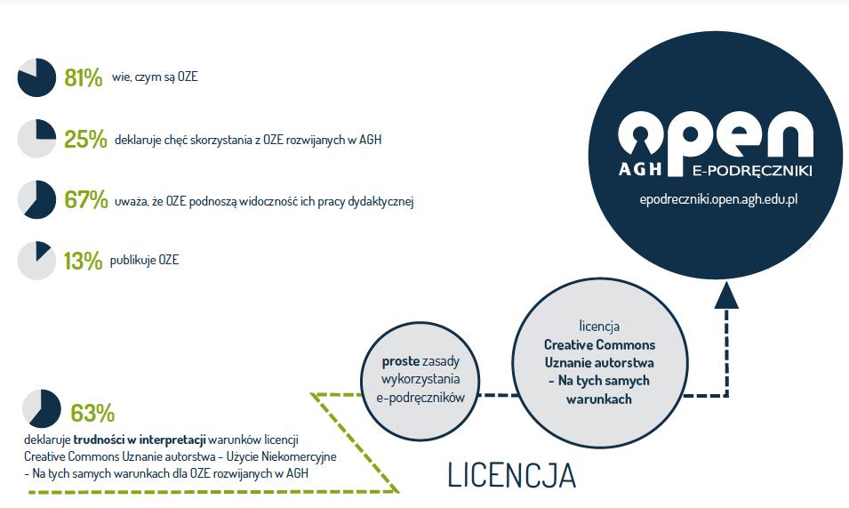 Infografika_cześć_licencja
