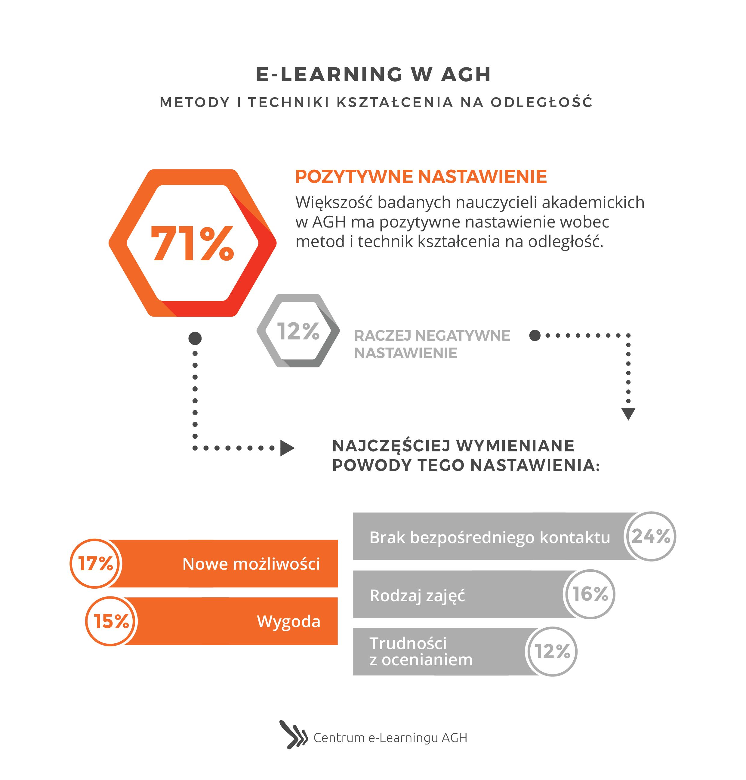 e-Learning w AGH - Metody i techniki kształcenia na odległość