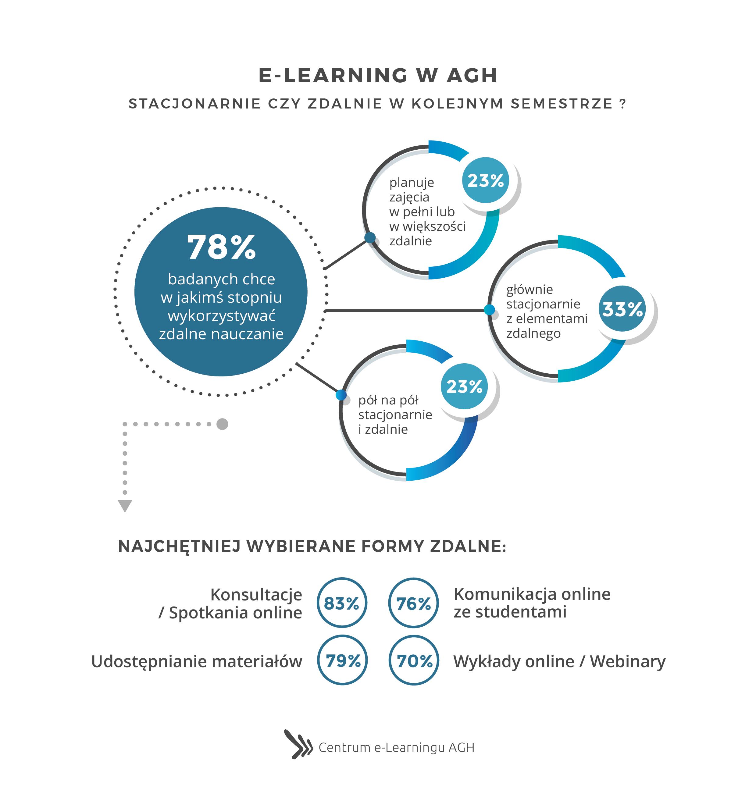 e-Learning w AGH - Stacjonarnie czy zdalnie w kolejnym semestrze ?