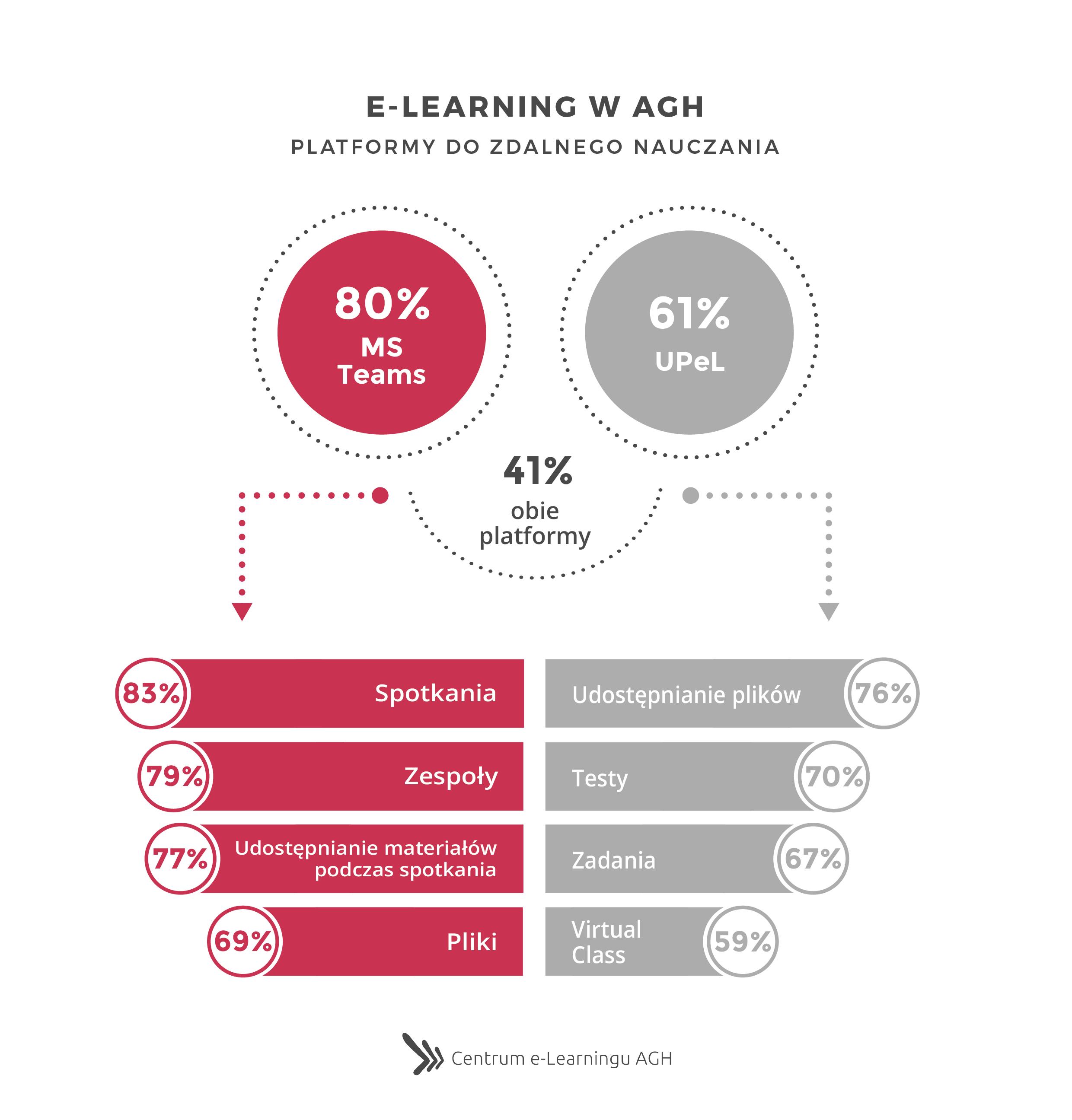 e-Learning w AGH - Platformy do zdalnego nauczania