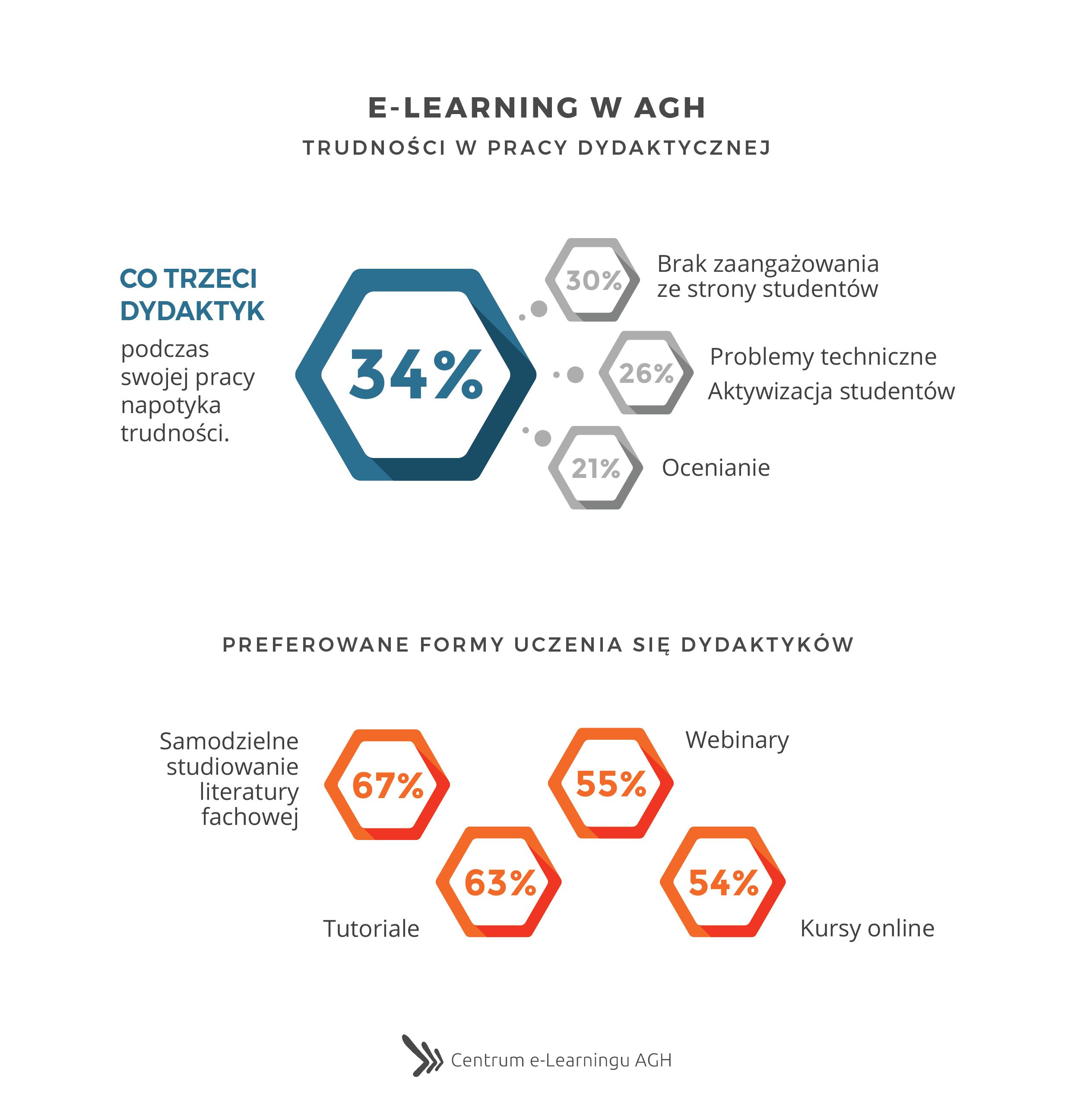 e-Learning w AGH - Trudności w pracy dydaktycznej oraz Preferowane formy uczenia się dydaktyków