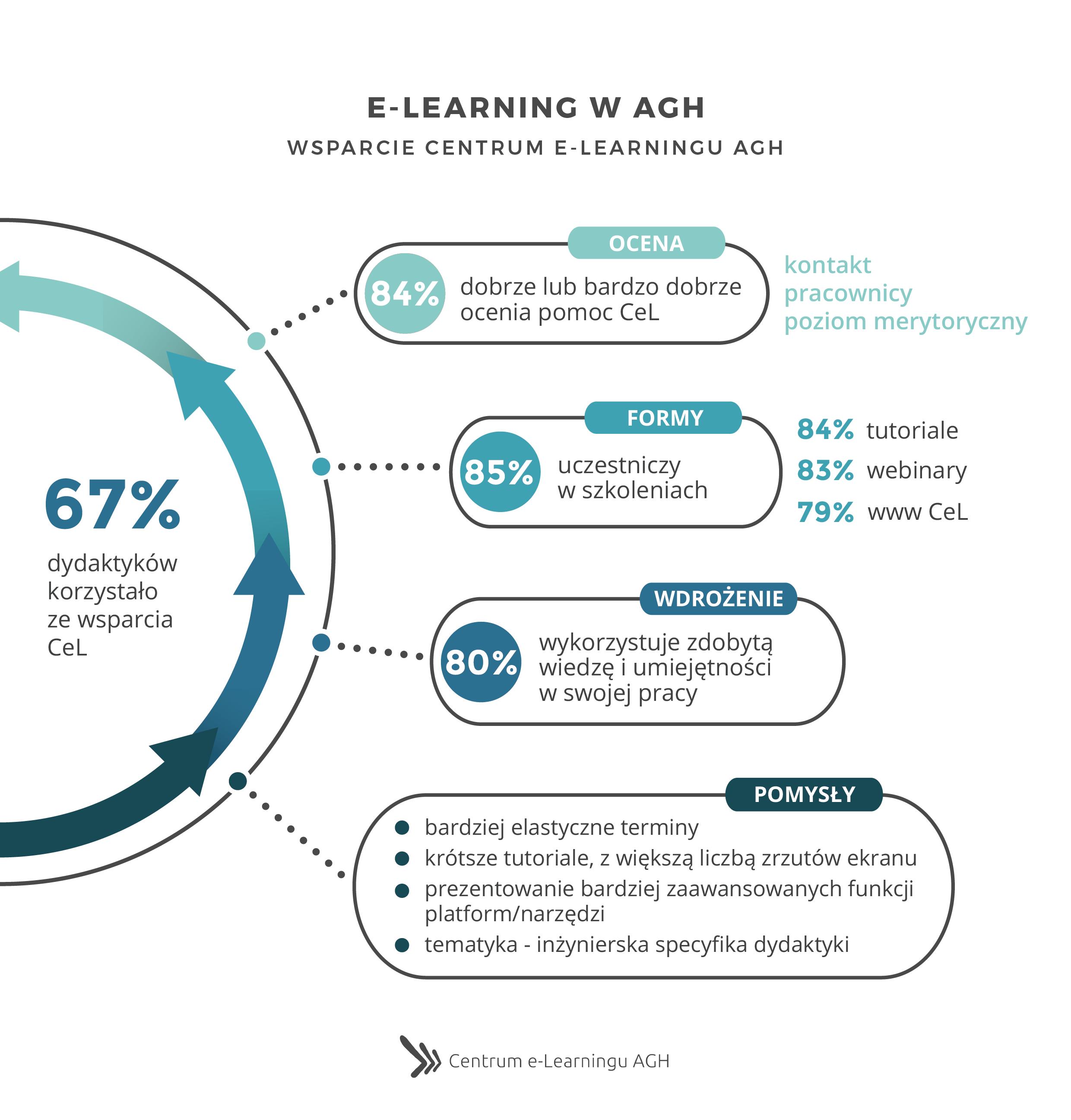 e-Learning w AGH - Wsparcie Centrum e-Learningu AGH